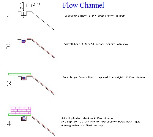 FlowChannel-SlurryLagoon