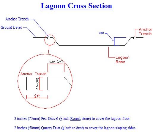 LagoonCrossSection-SlurryLagoons