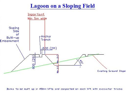 LagoononaSlopingField-SlurryLagoon