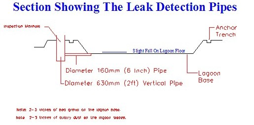 LeakDetectionPipes-SlurryLagoons