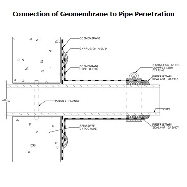 Connection Of Geomembrane To Pipe Penetration